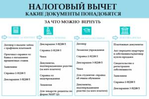 Перечень документов для возврата налога при покупке квартиры в 2020 году