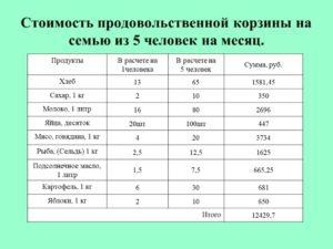 Онлайн калькулятор для того чтобы рассчитать прожиточный минимум семьи из 5 человек