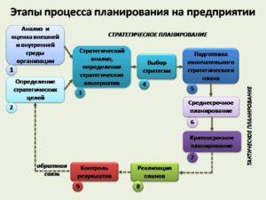 Перечень мероприятий по информатизации для работы с объектами закупок в рамках 242 вр в 2020 году