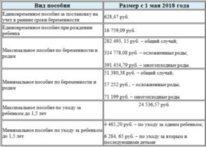 Размер губернаторской выплаты за рождение второго ребенка в 2020 году в нижнем новгороде