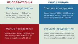 Обязательный аудит для ооо за 2020 год критерии