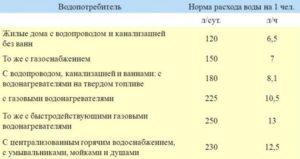 2020 год норматив потребления воды на человека в месяц в красноярске