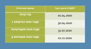 2 ндфл сроки сдачи в 2020 году