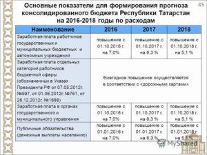 Оплата труда в казенных учреждениях в 2020 году