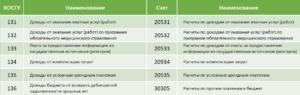 Кэк 226 в 2020 году для казенных учреждений