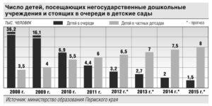 Количество детских садов в россии