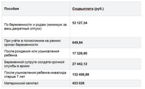 Детские пособия в ставропольском крае в 2020 году