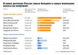 Взносы на капитальный ремонт на 2020 по регионам