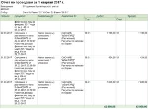 Казенные 2020 проводки ндфл начислен перечислен