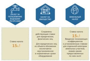 Земельный налог для юридических лиц в 2020 г в челябинске