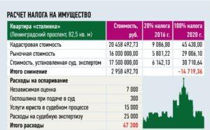 Онлайн калькулятор расчета налог по продаже земельных участков в 2020году