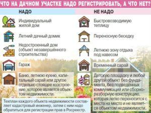 Жилое строение без права регистрации проживания перевести в жилой дом 2020