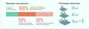 Договор социальной ипотеки в москвен для очередников стоящих для получения жидбя