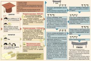 Как вернуть налогиза плату за учебу