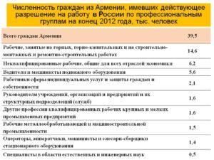 Правила пребывания граждан армении в россии в 2020 году