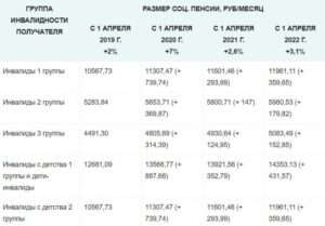 Размер пенсии по инвалидности 3 группы в 2020 году в украине