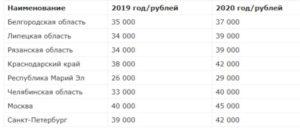 Оклады мчс в 2020 году таблица