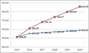 1 минимальная тарифная ставка газпром