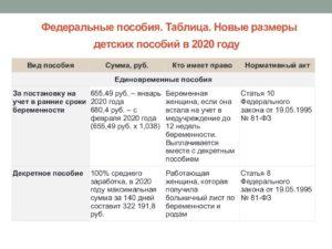 Детские пособия в чувашии в 2020 году перечень документов