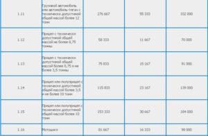 Он лайн калькулятор стоимость техосмотра в белоруссии и пошлина на дороги в 2020 году