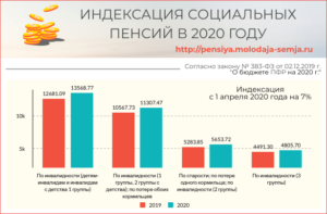 Где оформляют пенсию по старости в 2020 г  в москве