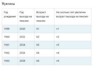 Во сколько лет выходят на пенсию мужчины в тульской области чернобыль с кем поселение