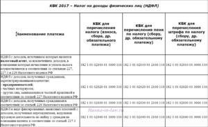 Бюджетный учет операций по уплате пени и штрафа 2020 года