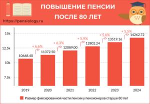 Надбавка к пенсии после 80 лет в 2020 году в беларуси