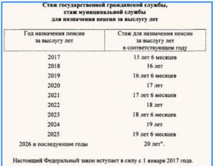 Выплаты при выходе на пенсию в мвд в 2020