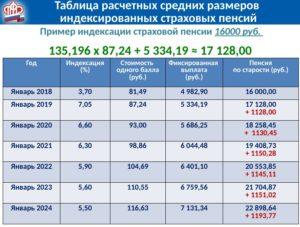 Выплаты безработным с 1 января 2020 года в мурманске