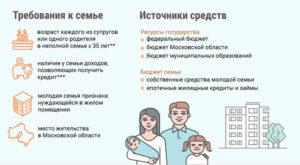 Пакет документов для получения льготы молодая семья тюмень