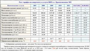 Содержание и ремонт жилого помещения тариф 2020 московская область