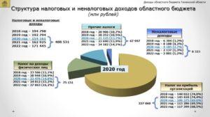 Косгу оплаты налога на прибыль за 2020 год в 2020 году