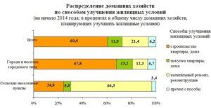 Очередь улучшение жилищных условий в москве 2020