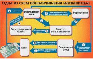 Обналичить материнский капитал в красноярске отзывы