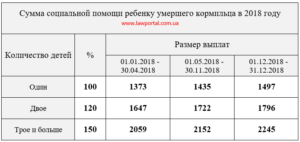 Размер пособия по потере кормильца в 2020 в москве