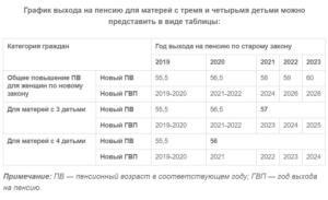 Закн о пенсионной реформы 2020 года для многодетных матерей