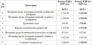 Размер ежемесячной надбавки ветерана труда мурманской области федерального значения