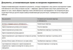 Оформление права собственности на квартиру в мфц перечень документов 2020