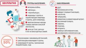Перечень лекарств для пенсионеров на 2020 год полный список