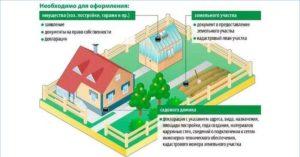 Как зарегистрировать дом в деревне 2020 пошаговая инструкция