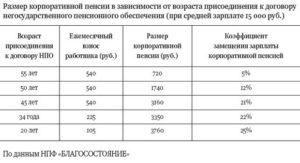 Ак транснефть корпоративная пенсия