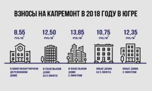 Кто освобождается от уплаты капитального ремонта жилья льготы в 2020 году пермский край