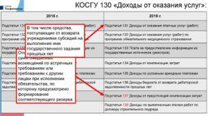 Детализация ст 340 в бюджетном учете в 2020 г