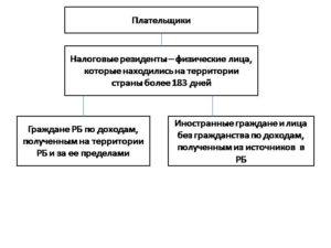 Особенности налогообложения доходов иностранных граждан курсовая работа