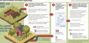 Как получить разрешение на строительство дома в снт в 2020