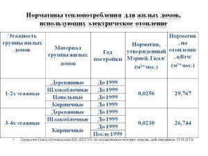 Норматив потребления теплоэнергии для обогрева 1 м2 в 2020 в краснодаре