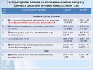 2020 казенное учреждение проводки по администратору доходов