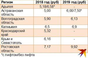 Тарифы на капитальный ремонт по московской области