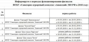 Кульдурский санаторий мо рф для военных пенсионеров в 2020 году наличие мест